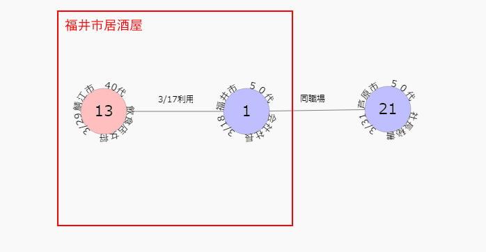 コロナ 相関図 🐝福井 福井 県